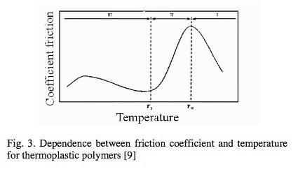 Dependence of kinetic friction on heat