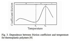 Rock Climbing Photo: Dependence of kinetic friction on heat