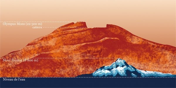 Olympus Mons vs Mt Everest