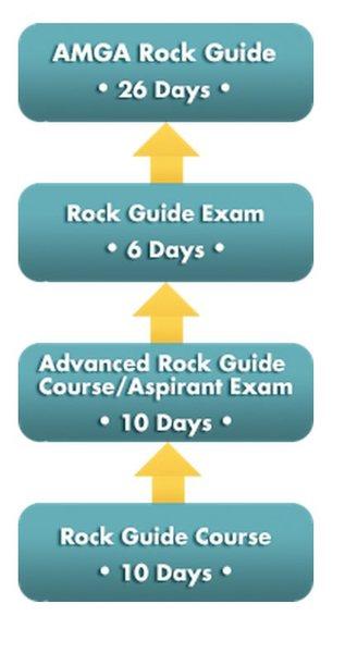 AMGA Rock Guide Progression