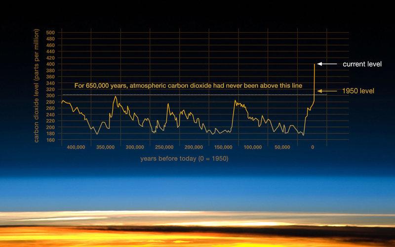http://climate.nasa.gov/evidence/
