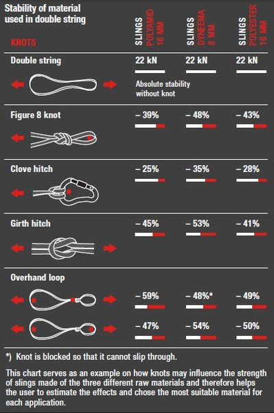 Mammut knot strenghts