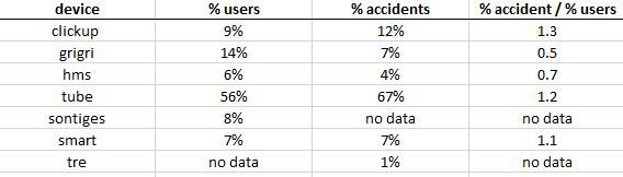 Table from beerbreeder's european data stash on belay devices and accidents