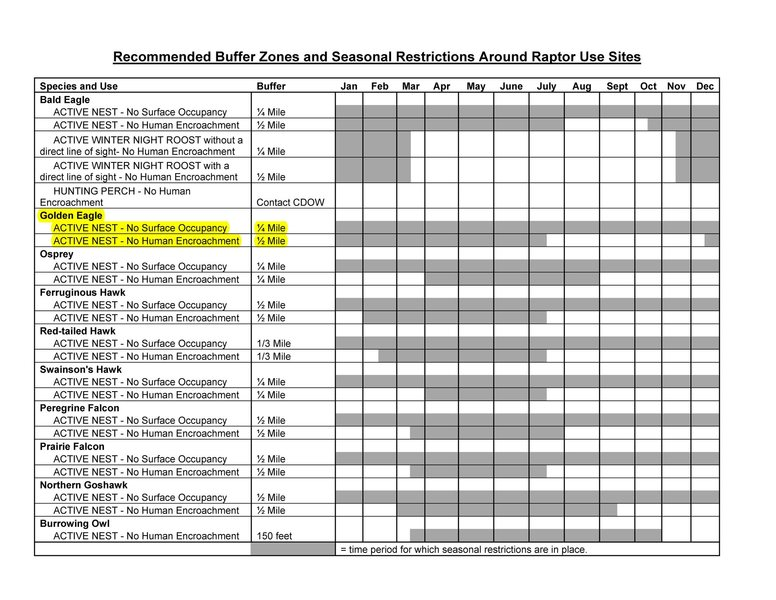 RECOMMENDED BUFFER ZONES AND SEASONAL RESTRICTIONS<br> FOR COLORADO RAPTORS Page 4.