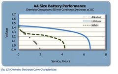 Rock Climbing Photo: power curve for battery chemistries ... from energ...