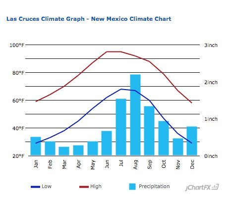 Rock Climbing Photo: las cruces monthly temps