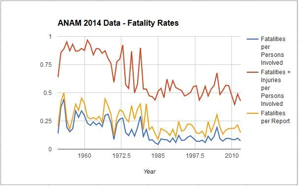Some data derived from ANAM accident rates.  The remarkable thing is that the number of persons involved in accidents rose significantly in the 70's and early 80's and then sort of plateaus (not shown in this graph).