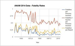 Rock Climbing Photo: Some data derived from ANAM accident rates.  The r...