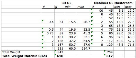 BD UL camalot vs Metolius UL matercam