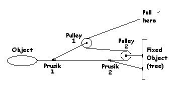 Z pulley descirption - basic but gets the emchanics across