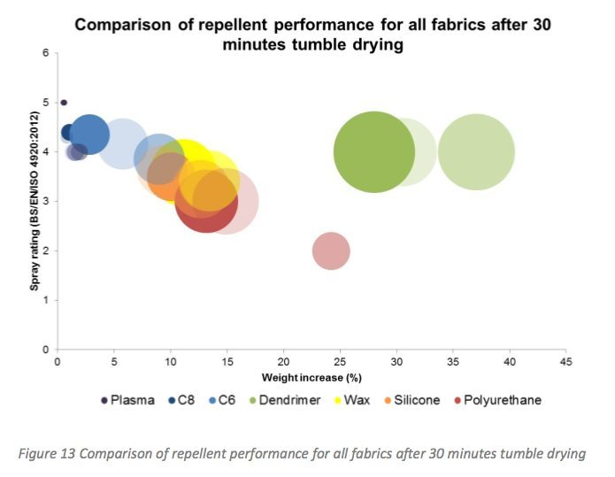 AN EVALUATION OF THE TEST METHODS USED FOR  <br> ASSESSING DURABLE WATER REPELLENT FABRICS WITHIN THE <br> OUTDOOR INDUSTRY
