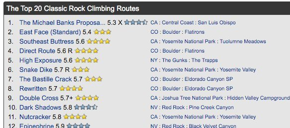 Top routes on MP