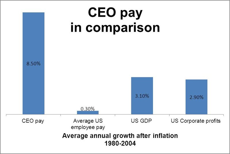 Pay growth over time