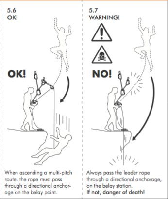 Rock Climbing Photo: Alpine Up Instruction Detail