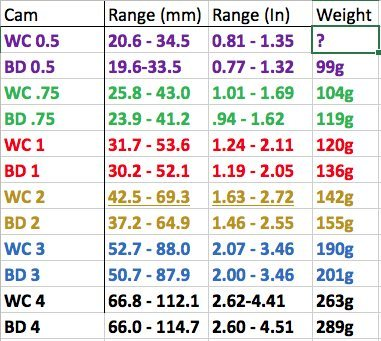 Published range from both Manufacturers.<br> Weights are BD Published and WC my weighing.