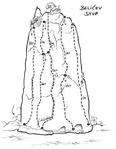 Belićev stup