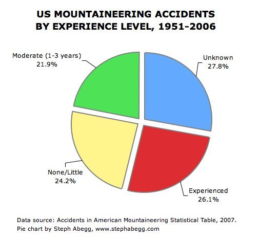 Rock Climbing Photo: Accidents, by experience level - AAC