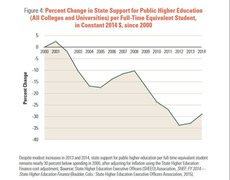 Rock Climbing Photo: Trend in Higher Education Funding