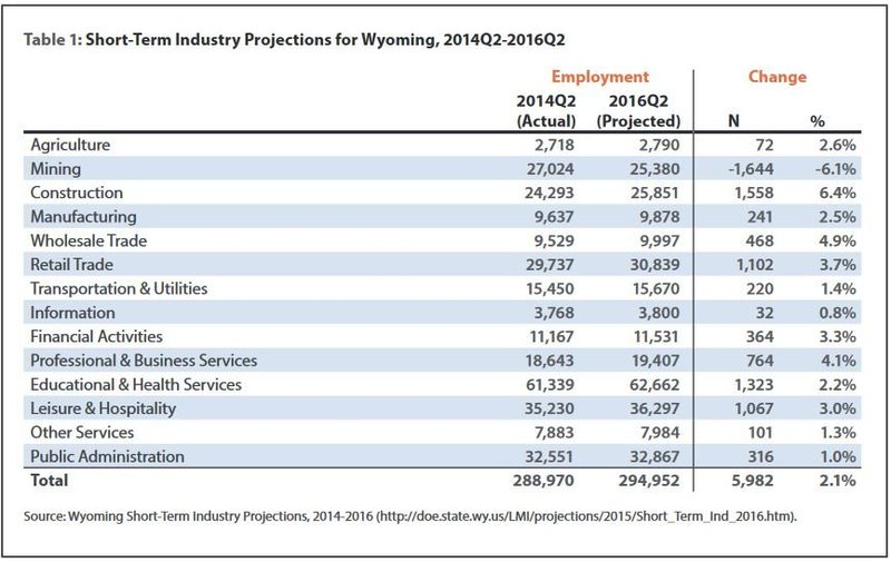 Wyoming Employment 2014