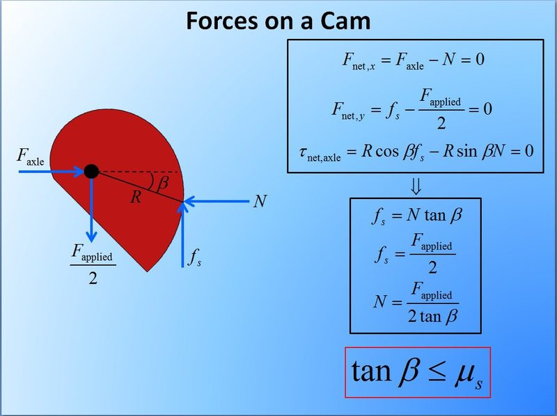Forces on a cam lobe