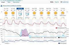 <ul style='margin:0 0; padding:0 0;'><li>*camp nelson weather - 4525&#39; elevation</li></ul>