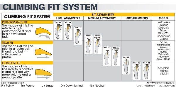 Rock Climbing Photo: Shoe Type Chart