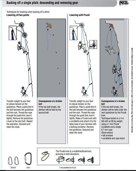 Rock Climbing Photo: Prusik backup while lowering