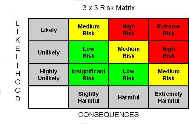 Risk matrix...