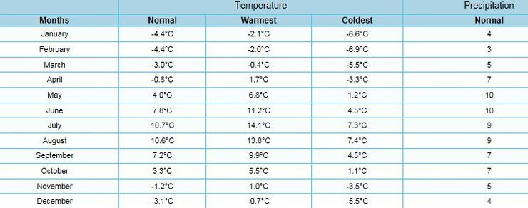 Arco weather stats