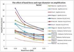 Rock Climbing Photo: Hand Force & Rope Diameter