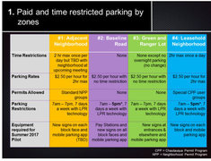 CAMP parking fees