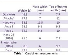 Rock Climbing Photo: Table 1. Dyon review: Carabiner Measurements.