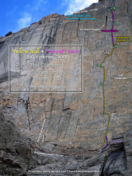 Route overlay for The Yellow Wall + Forrest Finish.