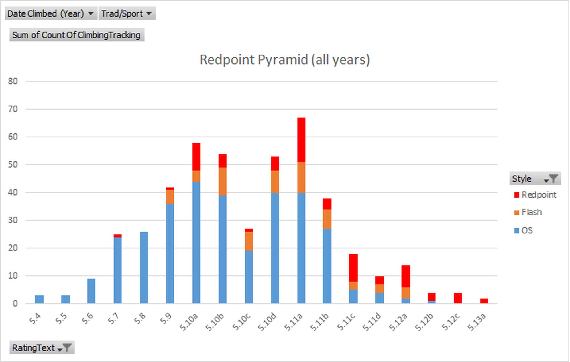 Redpoint pyramid, May 2020