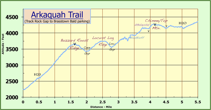 Arkaquah Trail Guide  (NO WATER)