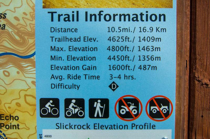 Overview stats for Slickrock.